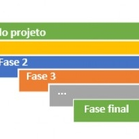 Fases do projeto (Workshop)